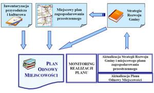 plan_odnowy_wsi